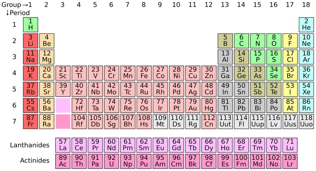 periodic-system-1059755_1920